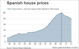 spaanse-huizenmarkt-prijsgrafiek-2012